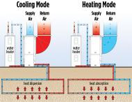 Click to enlarge. WaterFurnace highest-efficiency heat pump