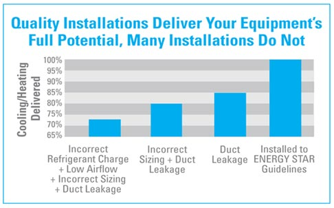 Energy-Star-Quality-Installation