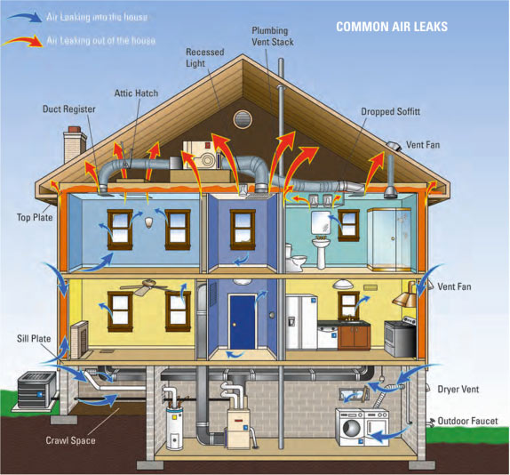 energy-leaks-in-home